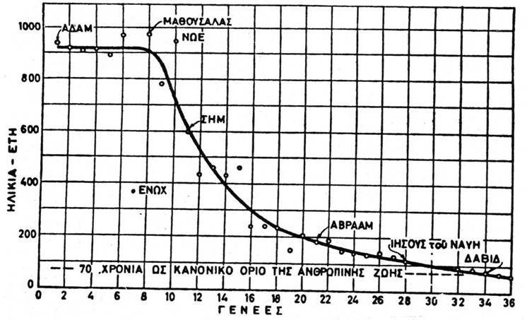 Διάγραμμα ηλικιών στην Π. Διαθήκη